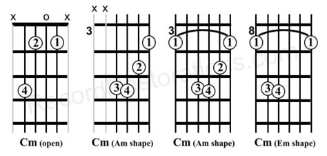 c m chord diagram the chord of cm and guitar chart