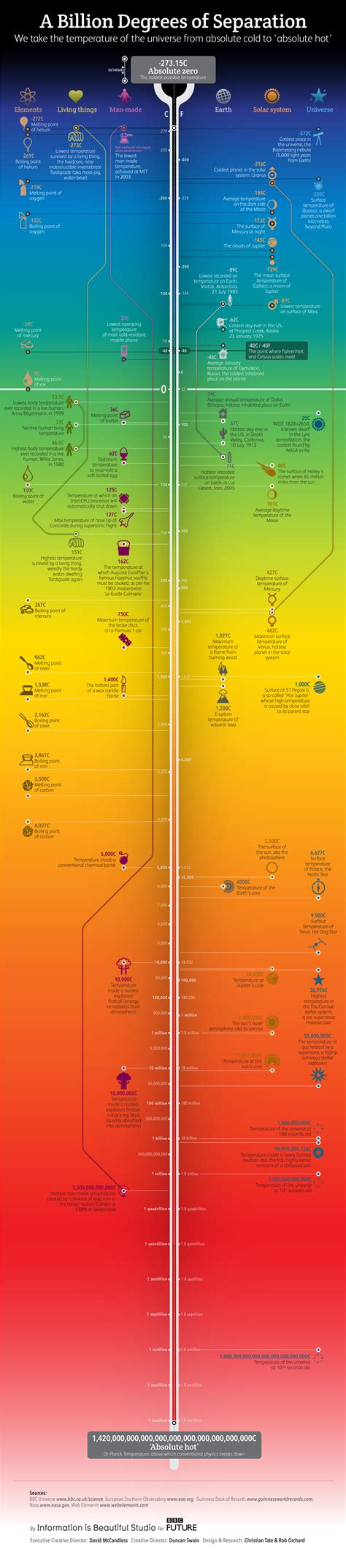 degrees of separation adventures in the liaden universe infographics reviews of the best infographic design
