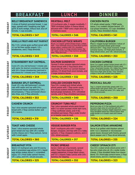 Flat Belly Diet 4 Day Detox Menu by The Dr Oz Show