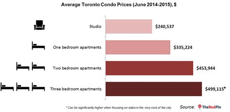 average price of 2 bedroom apartment average cost for a 2 bedroom apartment 28 images