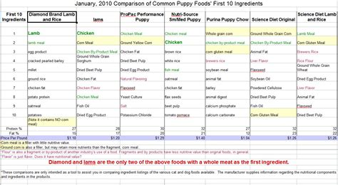 puppy food comparison puppy food recommendations