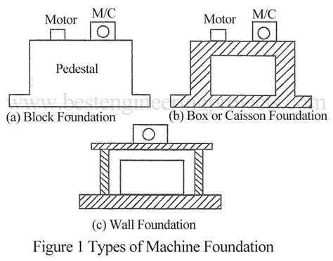 type of foundation types of machines and machines foundation best