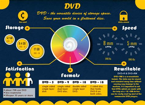 dvd format types difference between dvd disc formats
