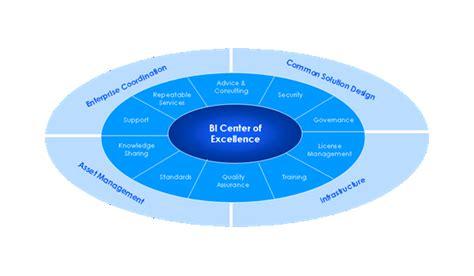 design excellence definition definition of bi center of excellence bi coe