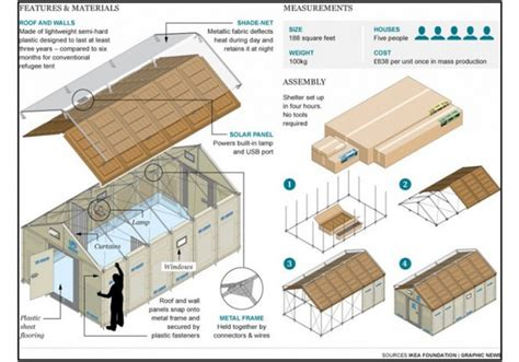 ikea flat pack homes ikea rolls out 10 000 flat pack refugee shelters green