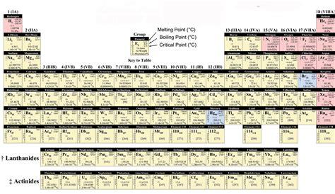mendeleev tabelle mendeleev2