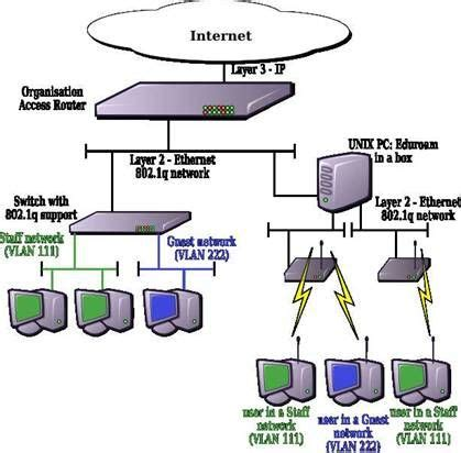 layout of network topology technology on pinterest