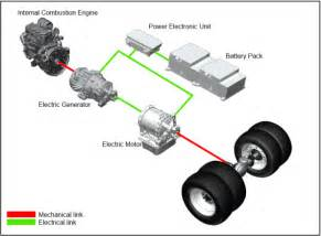 Electric Vehicles Components Hybrid Vehicles From Components To System Browse