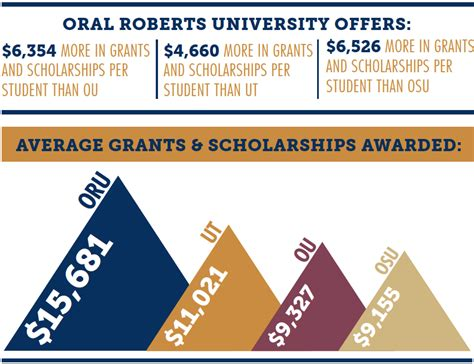 Oru Mba Degree Plan by Welcome To Financial Aid Oru