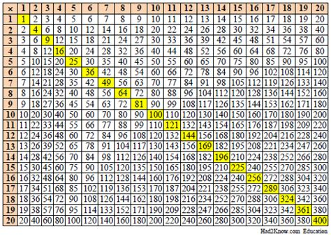 printable multiplication table to 20 5 best images of 20 to 30 time tables multiplication chart