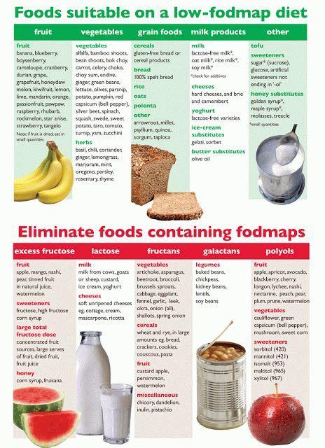 Low Fodmap Detox by Low Fodmap List Health Fitness