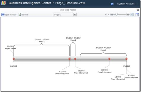 Creating A Dynamic Project Timeline Using Visio Services Visio Timeline Template