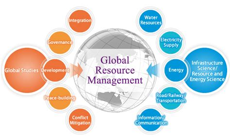 Abbott Mba Development Program by Global Program For Management Development Rutrackertee