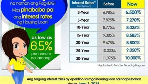 pag ibig housing loan rates archives for june 2015 pag ibig rent to own houses for sale in cavite philippines
