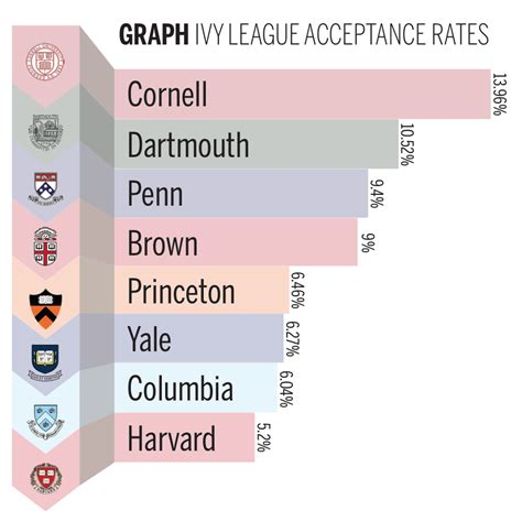 Brown Mba Acceptance Rate by Yale Admits 6 27 Percent Of Applicants