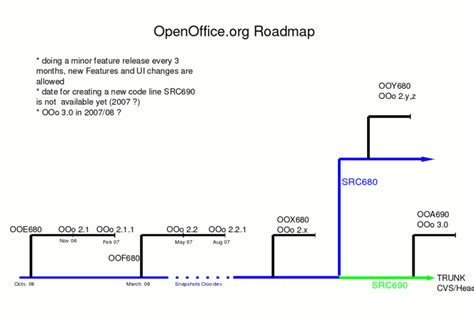 roadmap wiki roadmap wiki release model apache open fice wiki travel