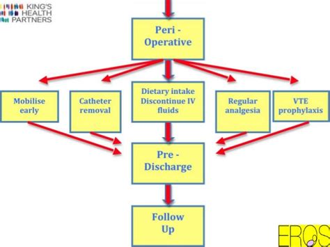 elective c section recovery enhancing recovery of women undergoing elective caesarean