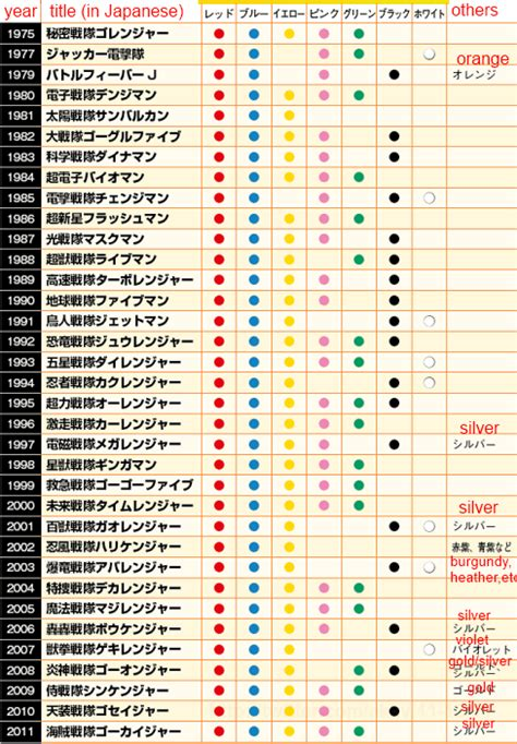 color of power 35 series of power rangers color chart asiajin