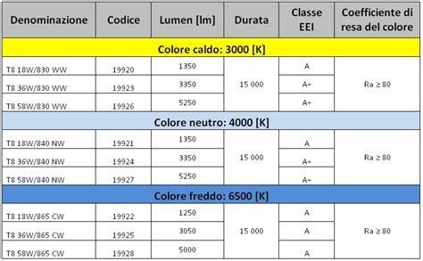 lade alogene lineari a led tabella di comparazione lade fluorescenti emme esse