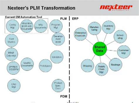 pattern management definition beyond plm product lifecycle management blog plm