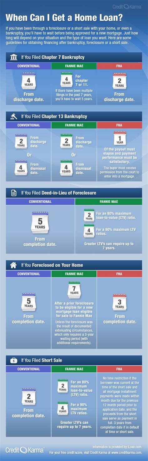 how long after a foreclosure can i buy a house 25 best ideas about apply for a loan on pinterest mortgage tips get free credit