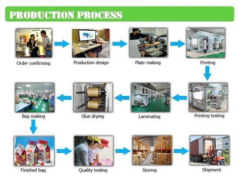 Kraft Paper Process - wholesale coffee beans packaging kraft paper coffee bag