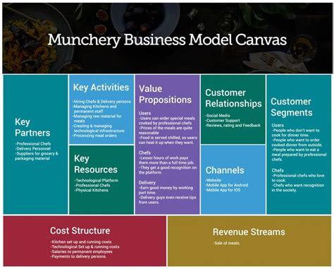 airbnb revenue model 7 best bmc images on pinterest revenue model