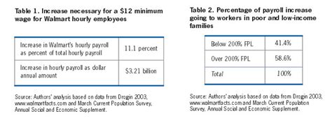 living wage policies and big box retail how a higher wage standard would impact walmart workers