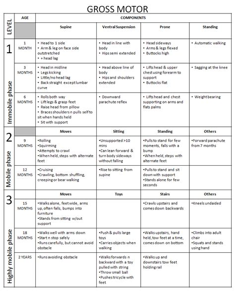 Developmental Milestones Table by Child Developmental Milestones Chart