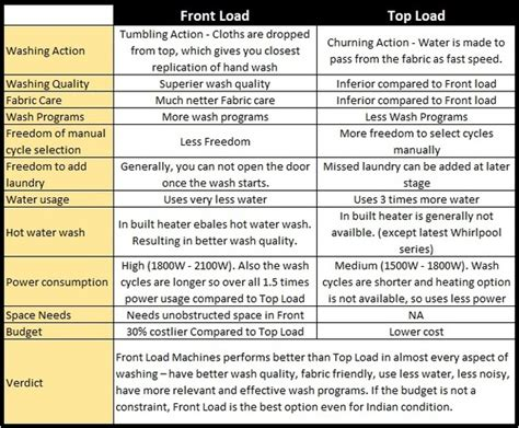 Which Automatic Washing Machine Is Better Front Load Or Top Load - which is better top loading washing machine or front
