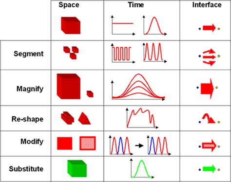 figure 9 visual element analysis matrix for the reference exemplars evolving the inventive principlesthe triz journal