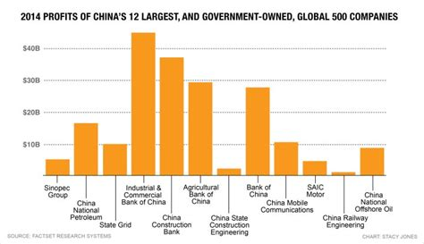 chinas  biggest companies   government owned