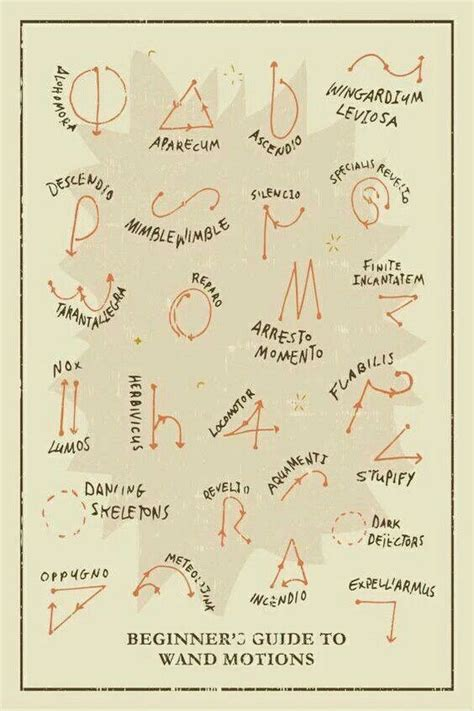 a beginner s guide to beginner s guide to wand motions harrypotter
