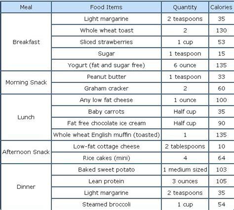 la weight loss la weight loss food chart h1 png lets make it happen