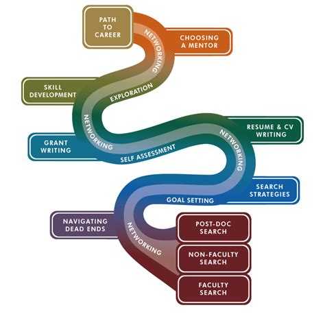 from to reving our thinking perfecting our path books career roadmap template powerpoint