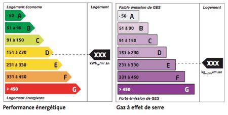 Ges Et Classe énergie 5228 by Diagnostic De Performance Energ 233 Tique Dpe