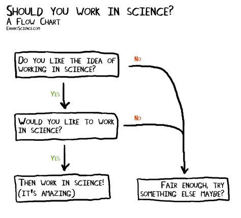 anyone can work in science errantscience