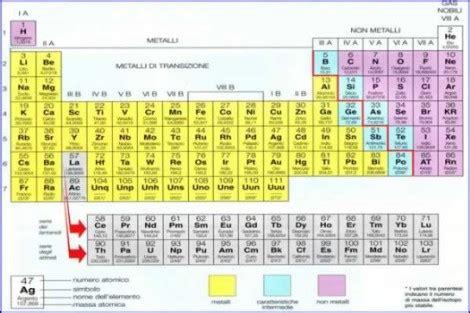 tavola periodica con configurazione elettronica la chimica inorganica matematicacongeogebra