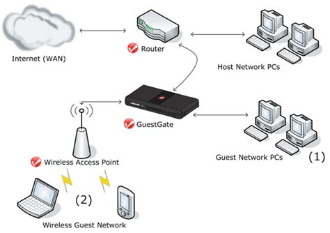 wireless home network design proposal guestgate the hotspot gateway configurations