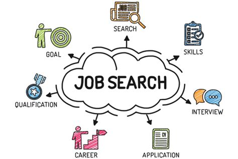 Search Employment Search Images