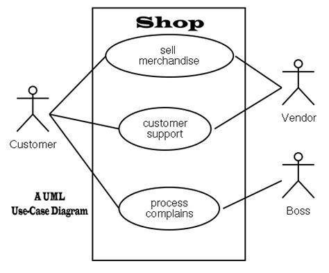 graphical design notation definition uml definition and information