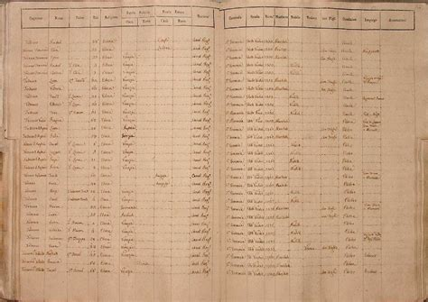 Italy Birth Records Genealogy In Italy Venezia Census Of 1805 Families And Surnames