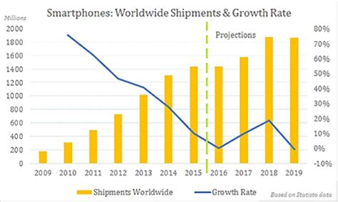 the evolution of smartphone markets where growth is going