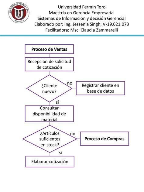 cadena de valor telcel flujograma de proceso de ventas