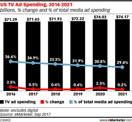 tv advertising spend us us tv ad spending 2016 2021 billions change and of