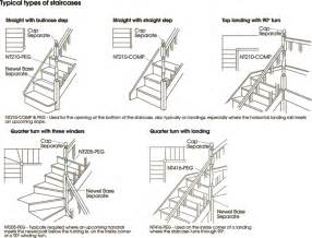 Different types of stairs design of your house its good idea for