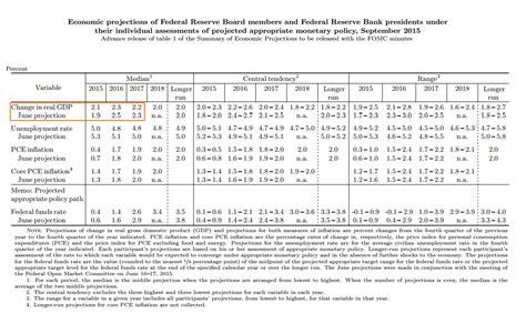 la revalorizacin de 2016 situar la eleconomistaes la fed rebaja las previsiones de crecimiento en eeuu para