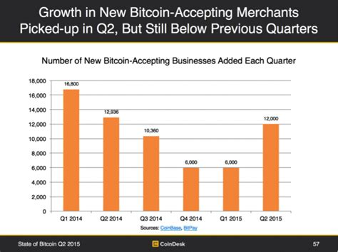 Bitcoin Merchant Account 2 by State Of Bitcoin Q2 2015 Price Rallies Amid Economic Turmoil