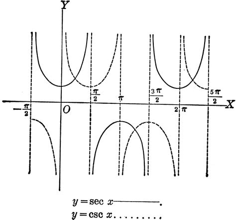 y section secant and cosecant curves y sec x and y csc x clipart etc