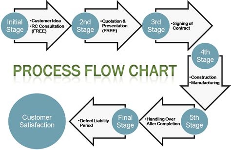 flow process charts rc renovation construction enterprise one stop